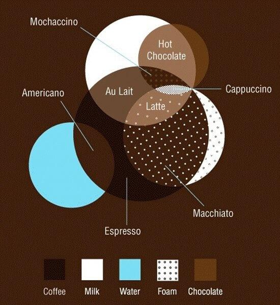 Rodzaje kawy - diagram
