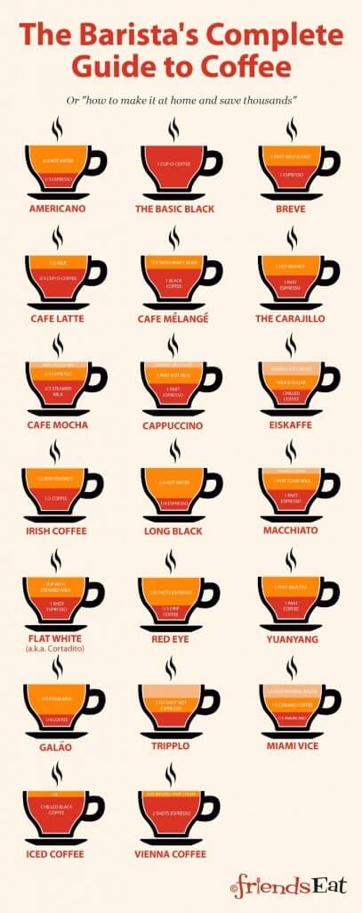 Rodzaje kawy nawet dla baristy